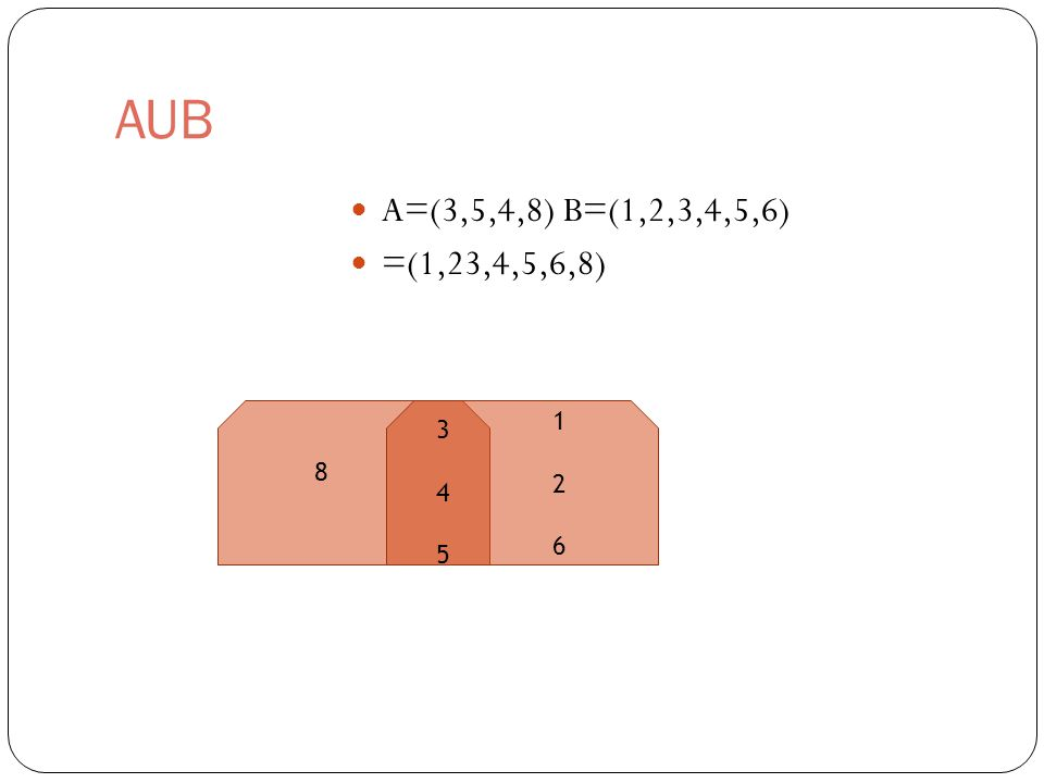 AUB A=(3,5,4,8) B=(1,2,3,4,5,6) =(1,23,4,5,6,8) 8 3 4 53 4 5 1 2 61 2 6