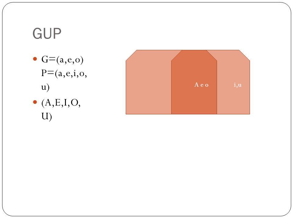 GUP G=(a,e,o) P=(a,e,i,o, u) (A,E,I,O, U) i,uA e o
