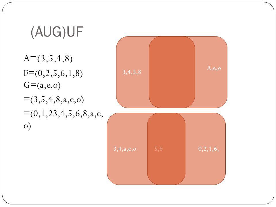 (AUG)UF A=(3,5,4,8) F=(0,2,5,6,1,8) G=(a,e,o) =(3,5,4,8,a,e,o) =(0,1,23,4,5,6,8,a,e, o) 3,4,5,8 A,e,o 3,4,a,e,o 5,8 0,2,1,6,