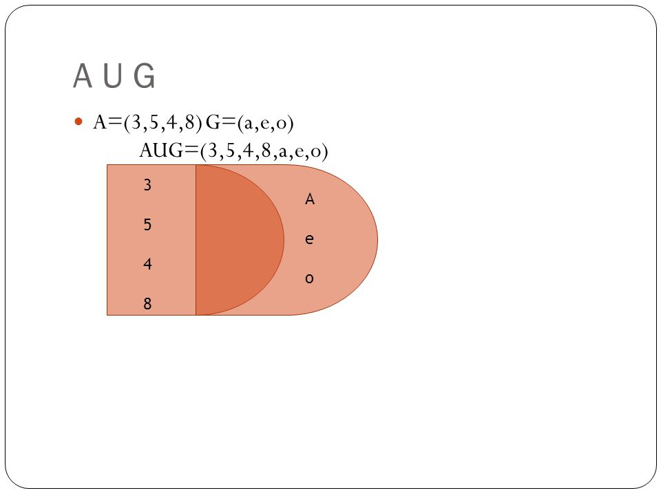 A U G A=(3,5,4,8)G=(a,e,o) AUG=(3,5,4,8,a,e,o) 35483548 AeoAeo