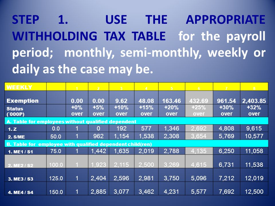 STEP-BY-STEP PROCEDURES TO DETERMINE THE AMOUNT OF TAX TO BE WITHHELD [Section 2.79(B)(3) of Revenue Regulations (RR) No. 2-98, as last amended by RR