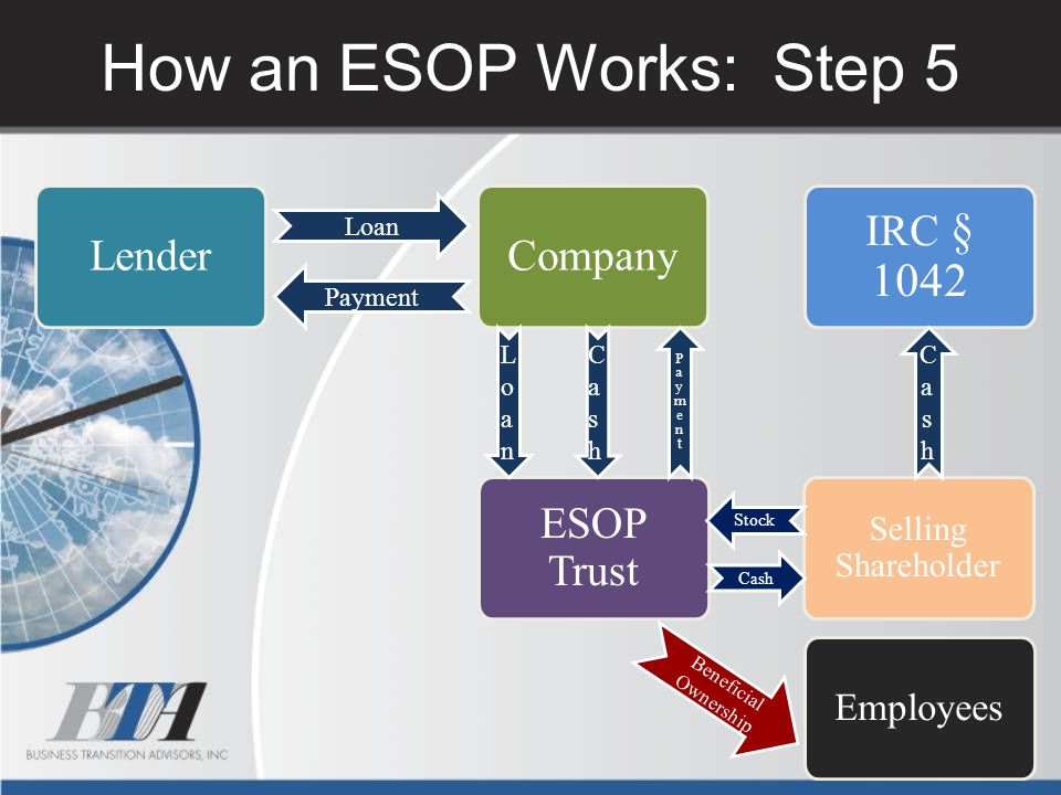 How an ESOP Works: Step 5 Lender Loan Payment Company IRC § 1042 ESOP Trust Selling Shareholder Stock Employees Beneficial Ownership PaymentPayment Lo