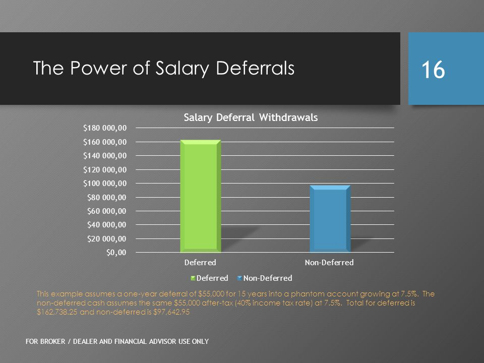 The Power of Salary Deferrals FOR BROKER / DEALER AND FINANCIAL ADVISOR USE ONLY 16 This example assumes a one-year deferral of $55,000 for 15 years into a phantom account growing at 7.5%.