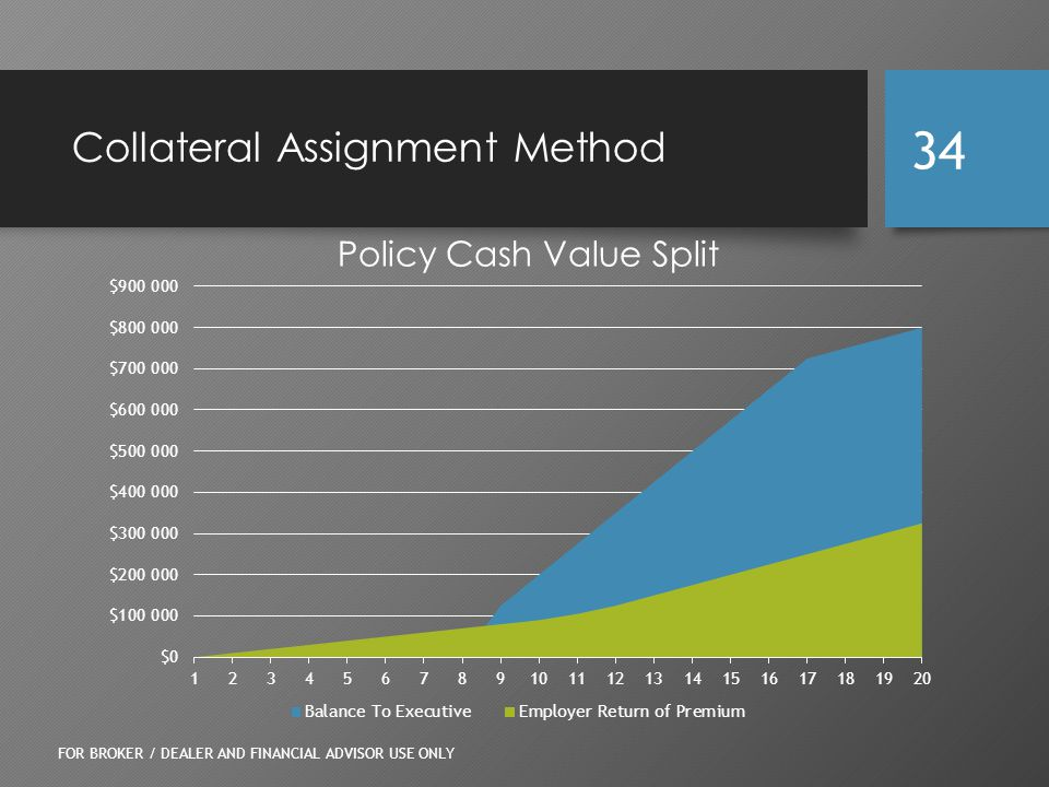 Collateral Assignment Method FOR BROKER / DEALER AND FINANCIAL ADVISOR USE ONLY 34 Policy Cash Value Split
