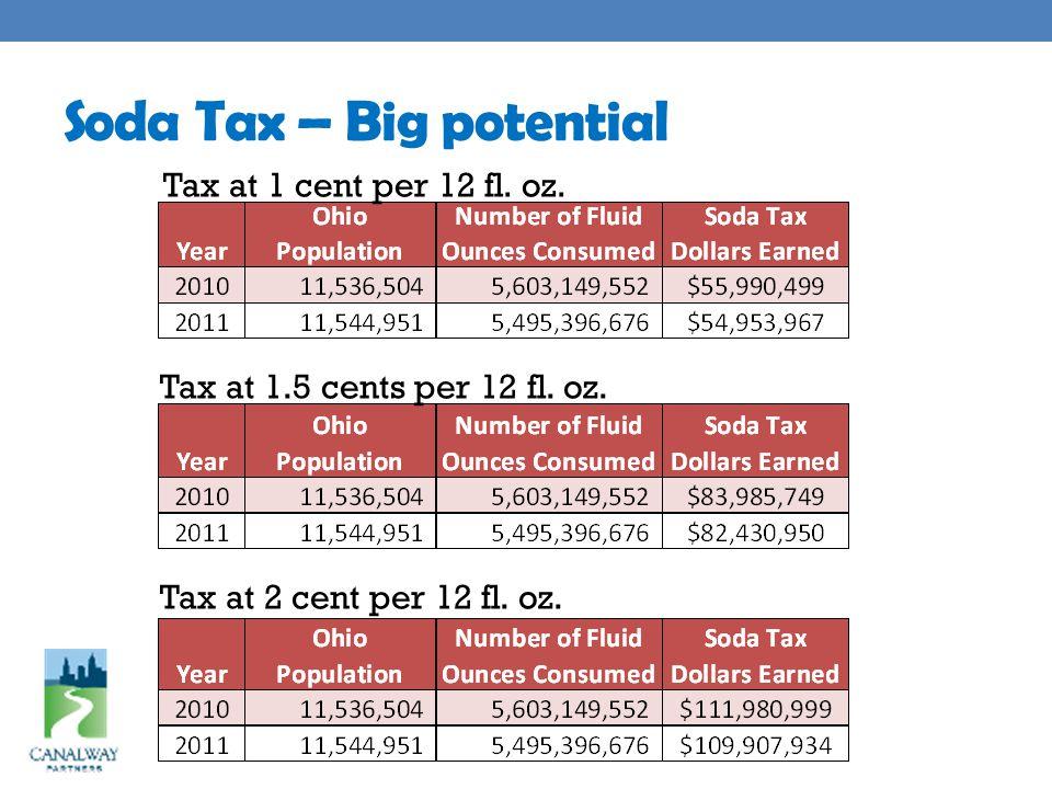 Soda Tax – Big potential Tax at 1 cent per 12 fl. oz.