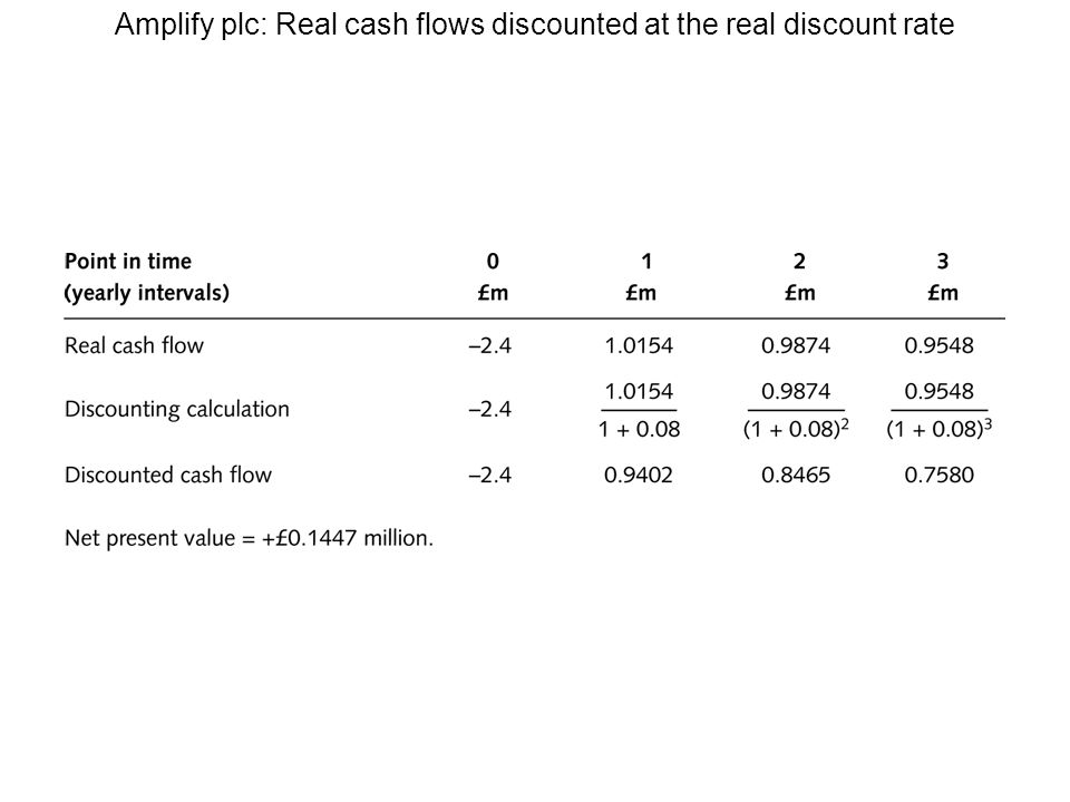 Amplify plc: Real cash flows discounted at the real discount rate