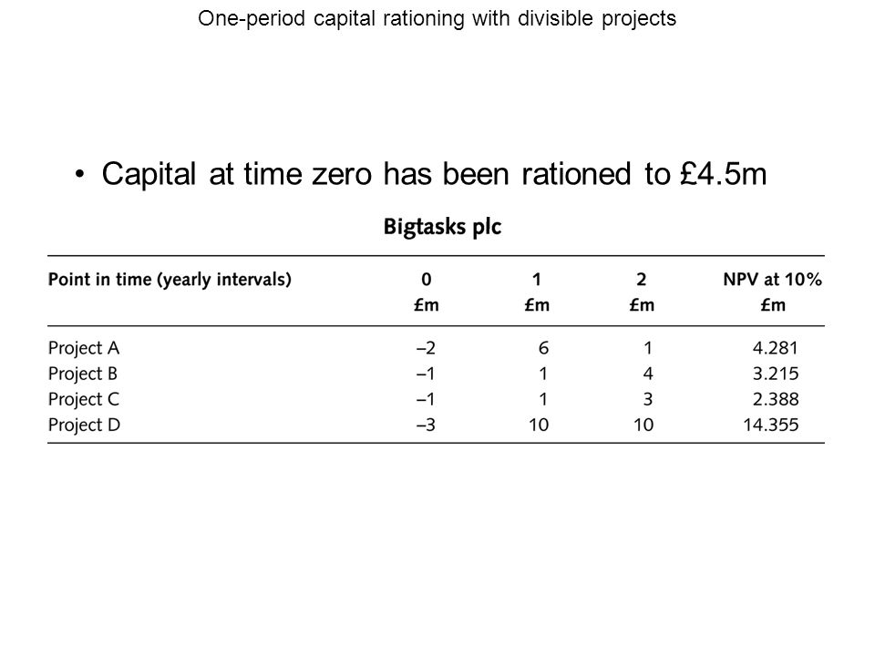 One-period capital rationing with divisible projects Capital at time zero has been rationed to £4.5m