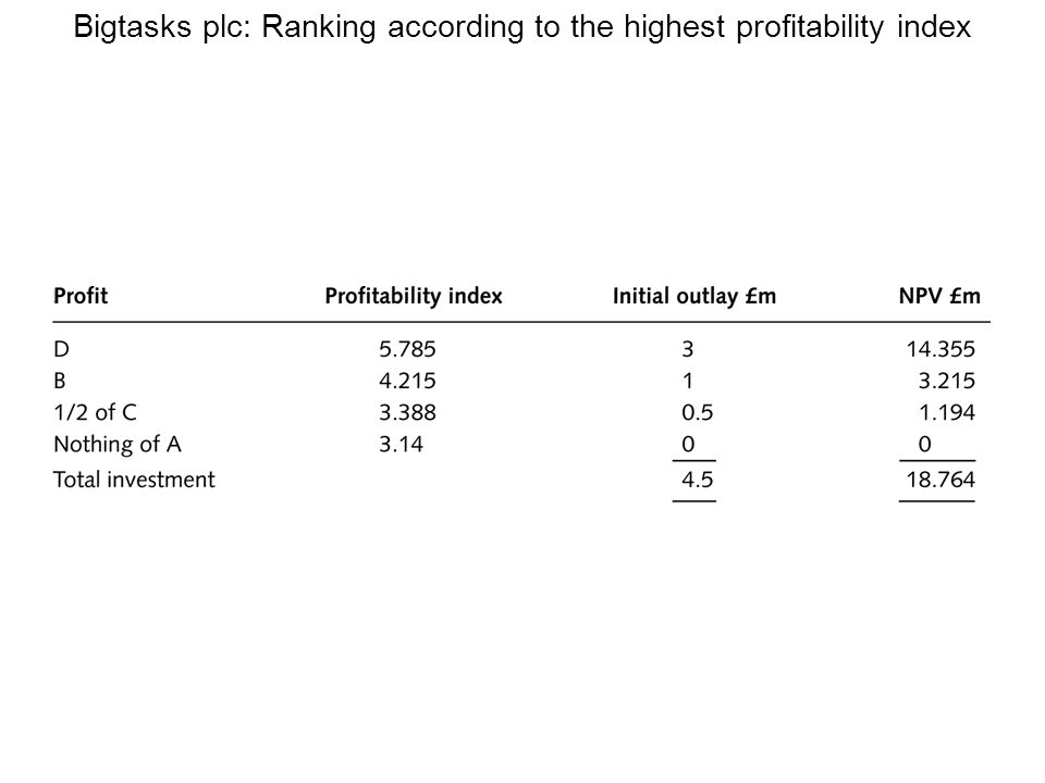Bigtasks plc: Ranking according to the highest profitability index