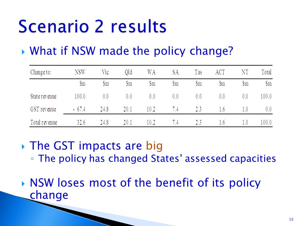 16  What if NSW made the policy change?  The GST impacts are big ◦ The policy has changed States' assessed capacities  NSW loses most of the benefi