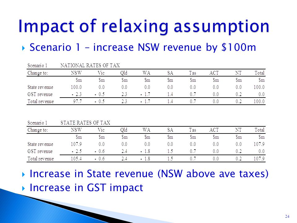  Scenario 1 – increase NSW revenue by $100m  Increase in State revenue (NSW above ave taxes)  Increase in GST impact 24
