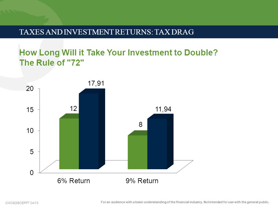 CMC9299CEPPT 04/13 TAXES AND INVESTMENT RETURNS: TAX DRAG How Long Will it Take Your Investment to Double? The Rule of