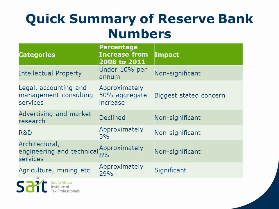 Quick Summary of Reserve Bank Numbers Categories Percentage Increase from 2008 to 2011 Impact Intellectual Property Under 10% per annum Non-significan