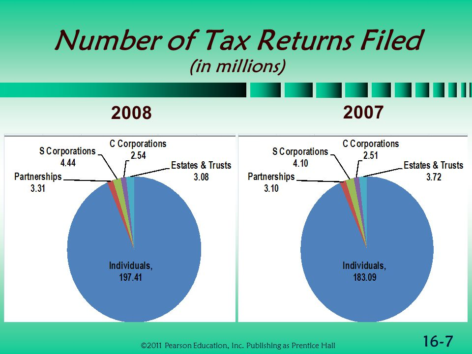 16-7 Number of Tax Returns Filed (in millions) 2008 2007 ©2011 Pearson Education, Inc.