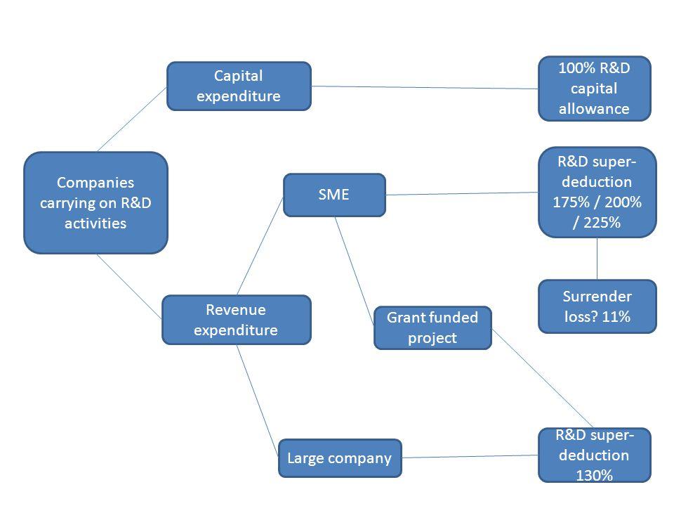 Capital expenditure Companies carrying on R&D activities Revenue expenditure SME Large company 100% R&D capital allowance R&D super- deduction 175% /