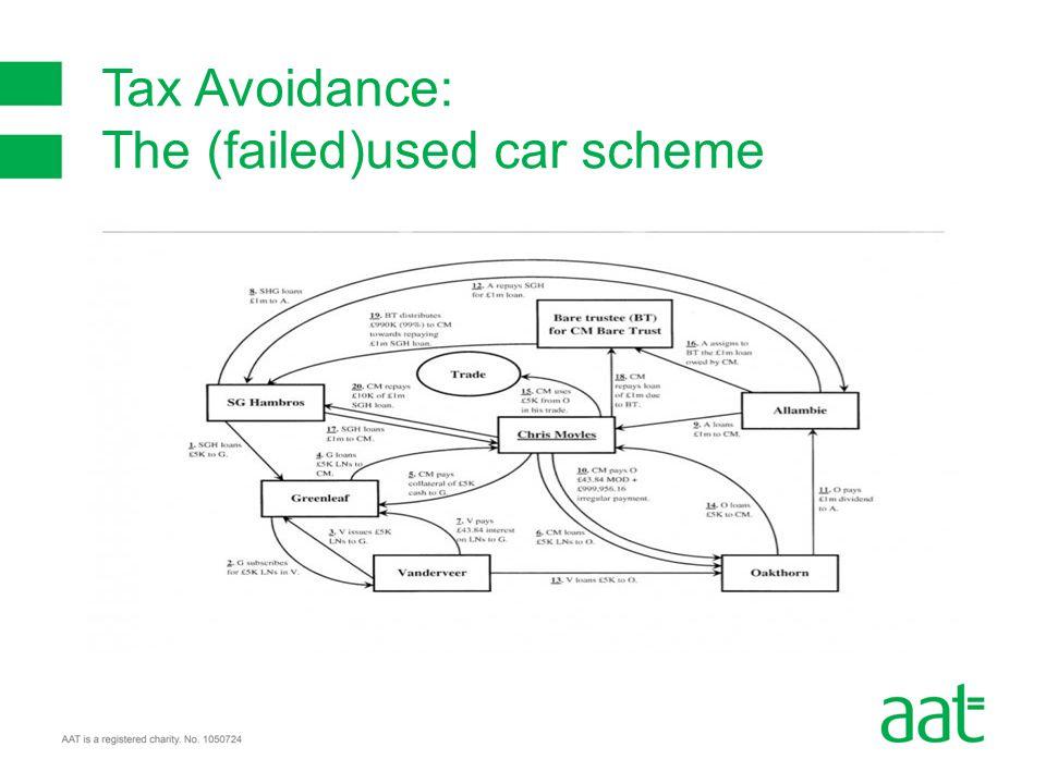 Tax Avoidance: The (failed)used car scheme
