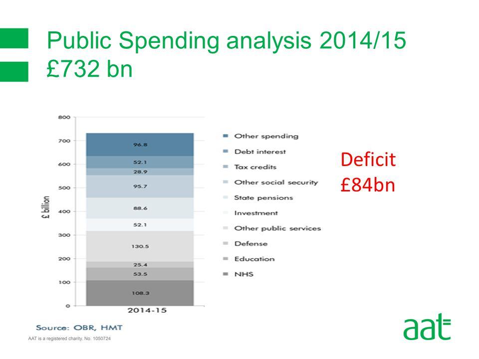 Public Spending analysis 2014/15 £732 bn Deficit £84bn