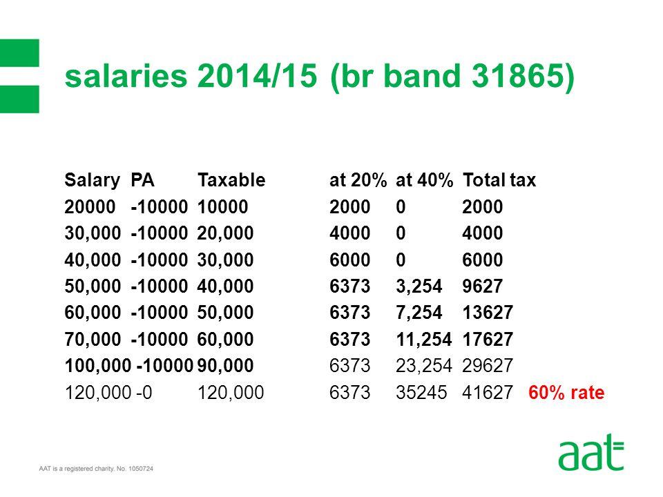 Salary PA Taxable at 20% at 40% Total tax 20000 -10000 10000 20000 2000 30,000 -10000 20,000 40000 4000 40,000 -10000 30,000 6000 0 6000 50,000 -10000