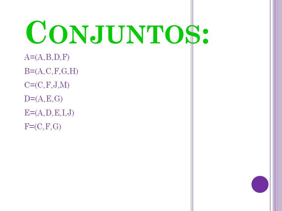 C ONJUNTOS : A=(A,B,D,F) B=(A,C,F,G,H) C=(C,F,J,M) D=(A,E,G) E=(A,D,E,I,J) F=(C,F,G)