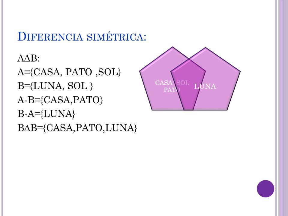 D IFERENCIA SIMÉTRICA : AΔB: A={CASA, PATO,SOL} B={LUNA, SOL } A-B={CASA,PATO} B-A={LUNA} B∆B={CASA,PATO,LUNA} CASA SOL PATO LUNA