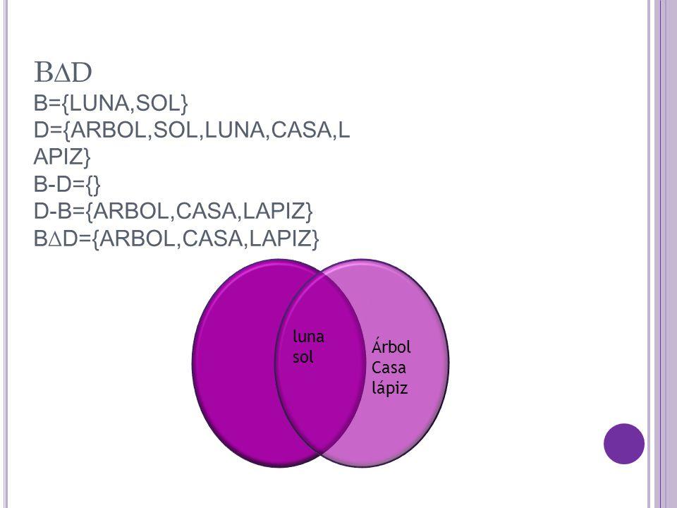 B ∆D B={LUNA,SOL} D={ARBOL,SOL,LUNA,CASA,L APIZ} B-D={} D-B={ARBOL,CASA,LAPIZ} B∆D={ARBOL,CASA,LAPIZ} luna sol Árbol Casa lápiz
