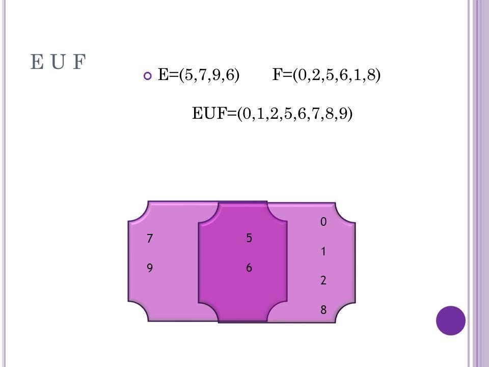 E U F E=(5,7,9,6) F=(0,2,5,6,1,8) EUF=(0,1,2,5,6,7,8,9) 7979 5656 01280128