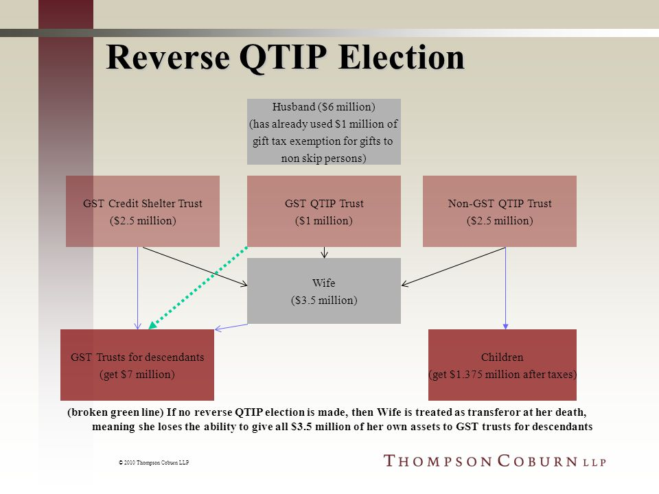 © 2010 Thompson Coburn LLP Reverse QTIP Election Husband ($6 million) (has already used $1 million of gift tax exemption for gifts to non skip persons) GST QTIP Trust ($1 million) GST Trusts for descendants (get $7 million) Children (get $1.375 million after taxes) Wife ($3.5 million) (broken green line) If no reverse QTIP election is made, then Wife is treated as transferor at her death, meaning she loses the ability to give all $3.5 million of her own assets to GST trusts for descendants GST Credit Shelter Trust ($2.5 million) Non-GST QTIP Trust ($2.5 million)