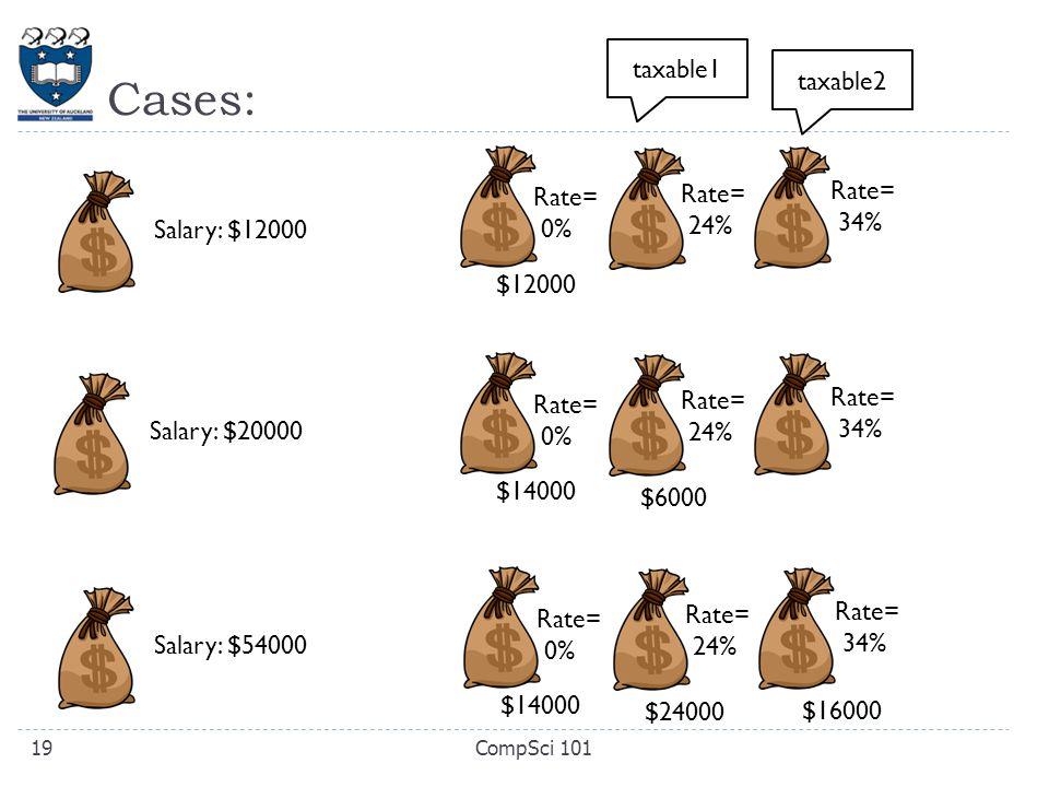 Cases: CompSci 10119 Salary: $12000 $12000 Rate= 24% Rate= 34% Rate= 0% $14000 Rate= 24% Rate= 34% Rate= 0% Salary: $20000 $6000 $14000 Rate= 24% Rate= 34% Rate= 0% Salary: $54000 $24000 $16000 taxable2 taxable1