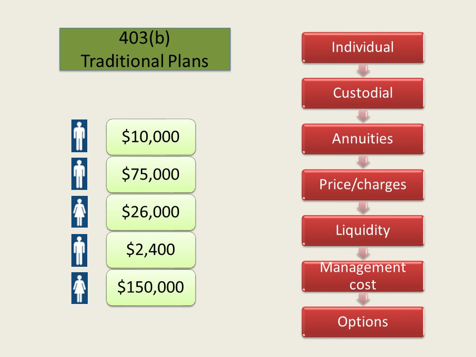 403(b) Traditional Plans