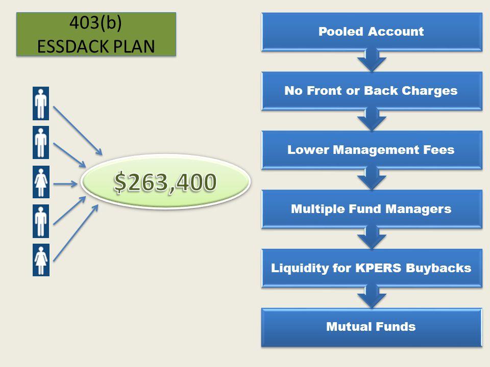 Roth 403(b) Advantages