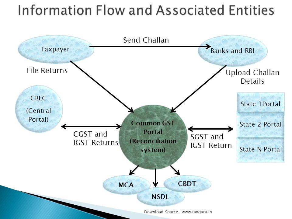 Common GST Portal (Reconciliation system) Taxpayer State 1Portal State 2 Portal State N Portal NSDLMCA CBDT CBEC (Central Portal) Banks and RBI Send C