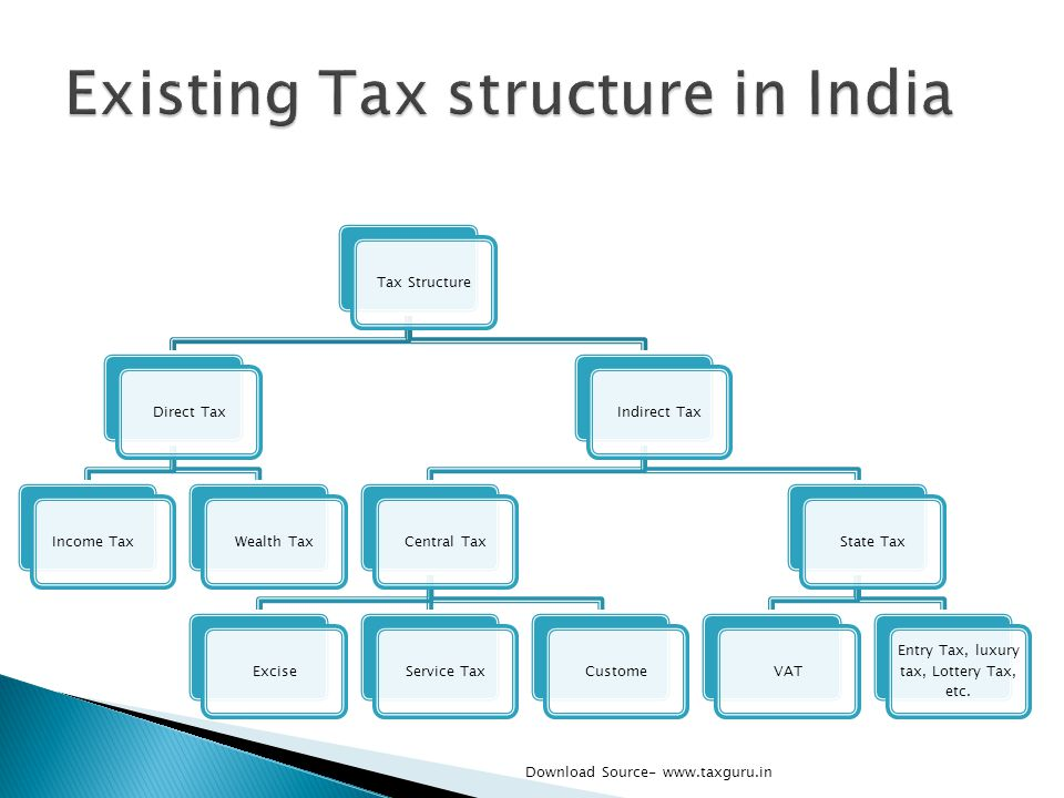 Tax StructureDirect TaxIncome TaxWealth TaxIndirect TaxCentral TaxExciseService TaxCustomeState TaxVAT Entry Tax, luxury tax, Lottery Tax, etc. Downlo