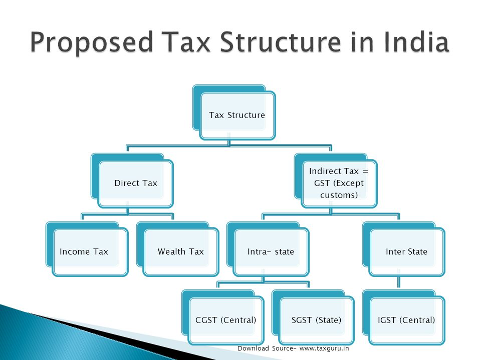 Tax StructureDirect TaxIncome TaxWealth Tax Indirect Tax = GST (Except customs) Intra- stateCGST (Central)SGST (State)Inter StateIGST (Central) Downlo