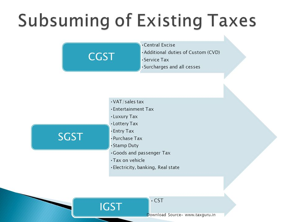 Central Excise Additional duties of Custom (CVD) Service Tax Surcharges and all cesses CGST VAT/sales tax Entertainment Tax Luxury Tax Lottery Tax Ent