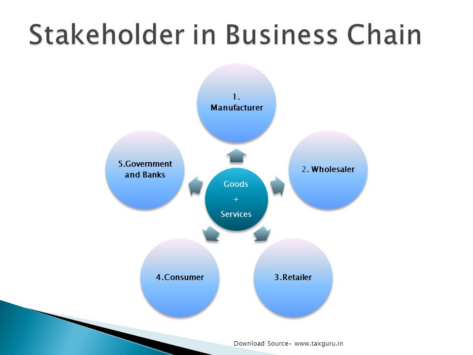 Goods + Services 1. Manufacturer 2. Wholesaler3.Retailer4.Consumer 5.Governmen t and Banks Download Source- www.taxguru.in