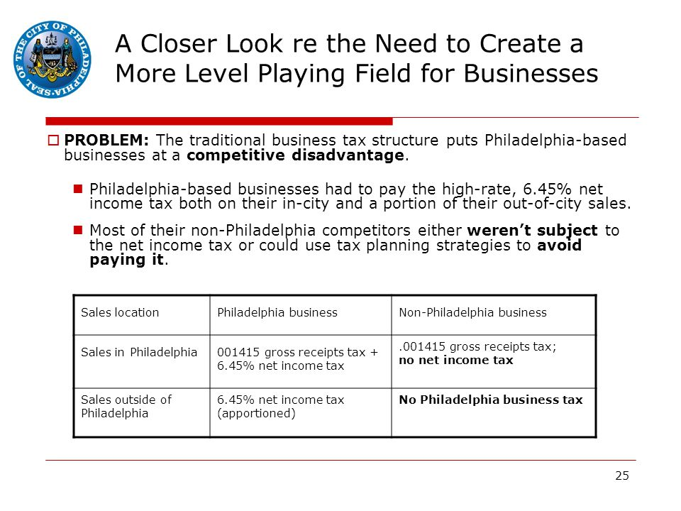 25 A Closer Look re the Need to Create a More Level Playing Field for Businesses  PROBLEM: The traditional business tax structure puts Philadelphia-based businesses at a competitive disadvantage.