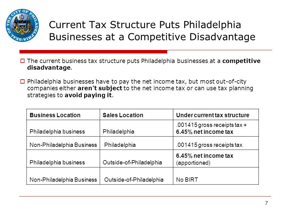 7 Current Tax Structure Puts Philadelphia Businesses at a Competitive Disadvantage  The current business tax structure puts Philadelphia businesses at a competitive disadvantage.