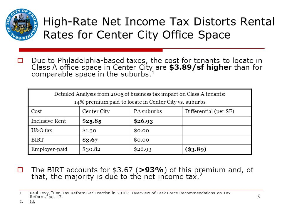 9 High-Rate Net Income Tax Distorts Rental Rates for Center City Office Space  Due to Philadelphia-based taxes, the cost for tenants to locate in Class A office space in Center City are $3.89/sf higher than for comparable space in the suburbs.