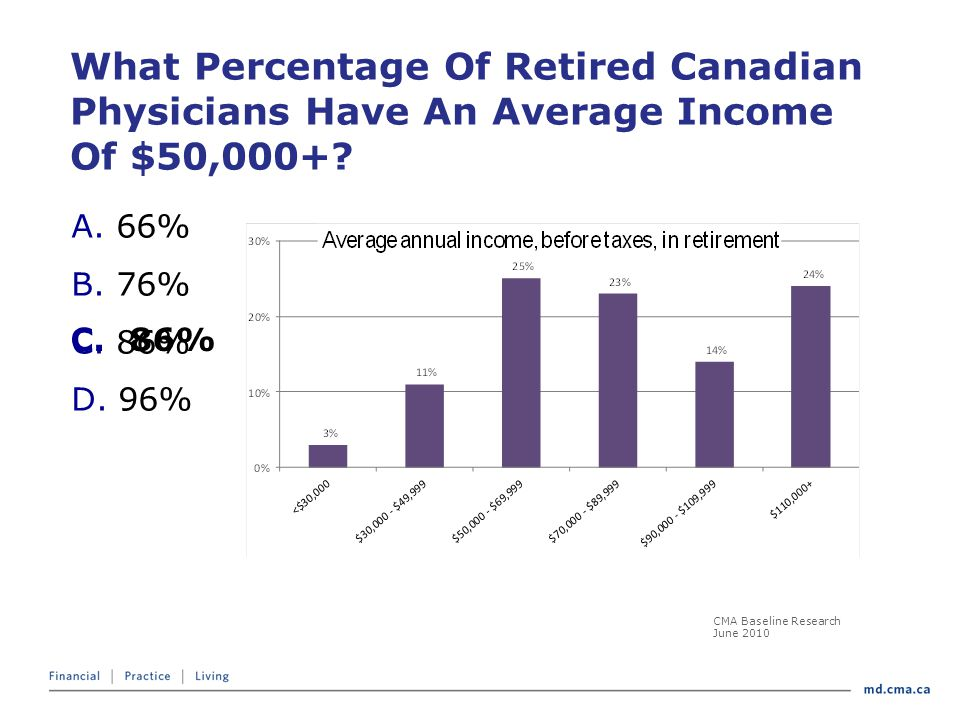 What Percentage Of Retired Canadian Physicians Have An Average Income Of $50,000+.