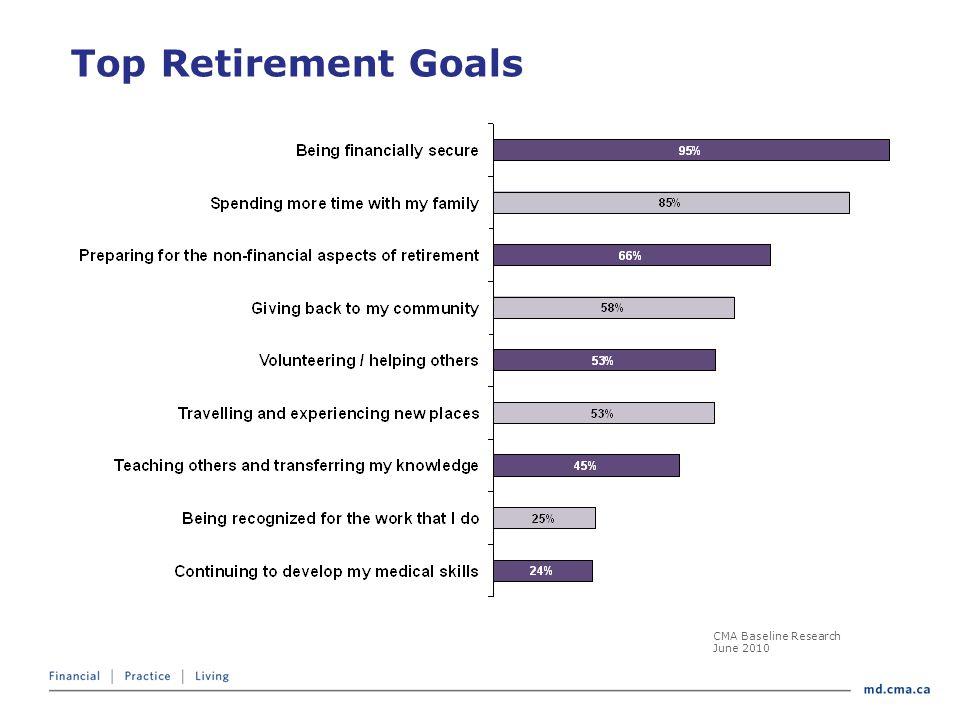 Top Retirement Goals CMA Baseline Research June 2010