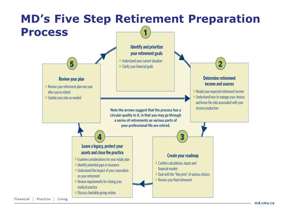MD's Five Step Retirement Preparation Process