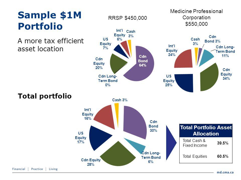 Sample $1M Portfolio RRSP $450,000 Medicine Professional Corporation $550,000 Int'l Equity 6% Cash 3% Cdn Bond 64% Cdn Long- Term Bond 0% Cdn Equity 20% US Equity 7% Cash 3% Cdn Bond 3% Int'l Equity 24% Cdn Long- Term Bond 11% Cdn Equity 34% US Equity 25% Int'l Equity 16% Cash 3% Cdn Long- Term Bond 6% Cdn Equity 28% US Equity 17% Cdn Bond 30% Total portfolio Total Portfolio Asset Allocation Total Cash & Fixed Income 39.5% Total Equities60.5% A more tax efficient asset location