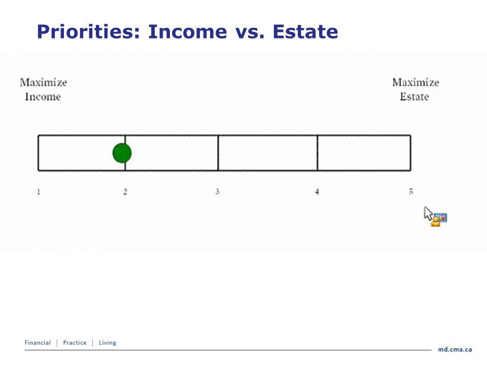 Priorities: Income vs. Estate