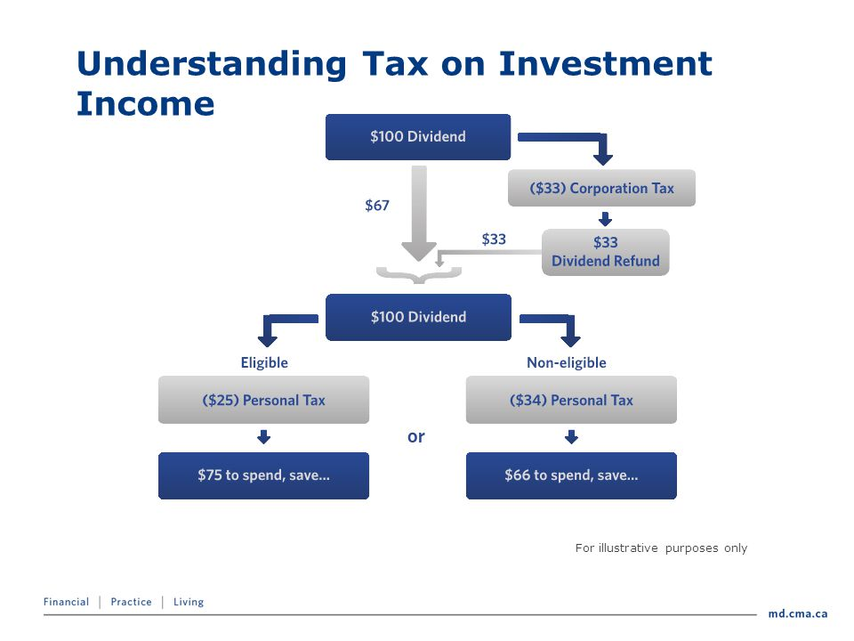 Understanding Tax on Investment Income For illustrative purposes only