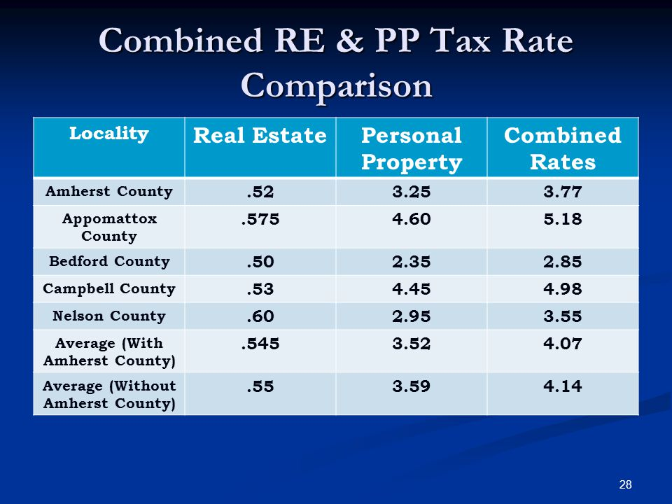Combined RE & PP Tax Rate Comparison Locality Real EstatePersonal Property Combined Rates Amherst County.523.253.77 Appomattox County.5754.605.18 Bedford County.502.352.85 Campbell County.534.454.98 Nelson County.602.953.55 Average (With Amherst County).5453.524.07 Average (Without Amherst County).553.594.14 28