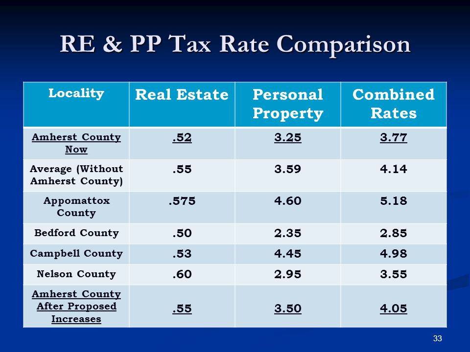 RE & PP Tax Rate Comparison Locality Real EstatePersonal Property Combined Rates Amherst County Now.523.253.77 Average (Without Amherst County).553.594.14 Appomattox County.5754.605.18 Bedford County.502.352.85 Campbell County.534.454.98 Nelson County.602.953.55 Amherst County After Proposed Increases.553.504.05 33