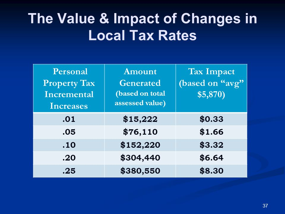 37 The Value & Impact of Changes in Local Tax Rates Personal Property Tax Incremental Increases Amount Generated (based on total assessed value) Tax Impact (based on avg $5,870).01$15,222$0.33.05$76,110$1.66.10$152,220$3.32.20$304,440$6.64.25$380,550$8.30