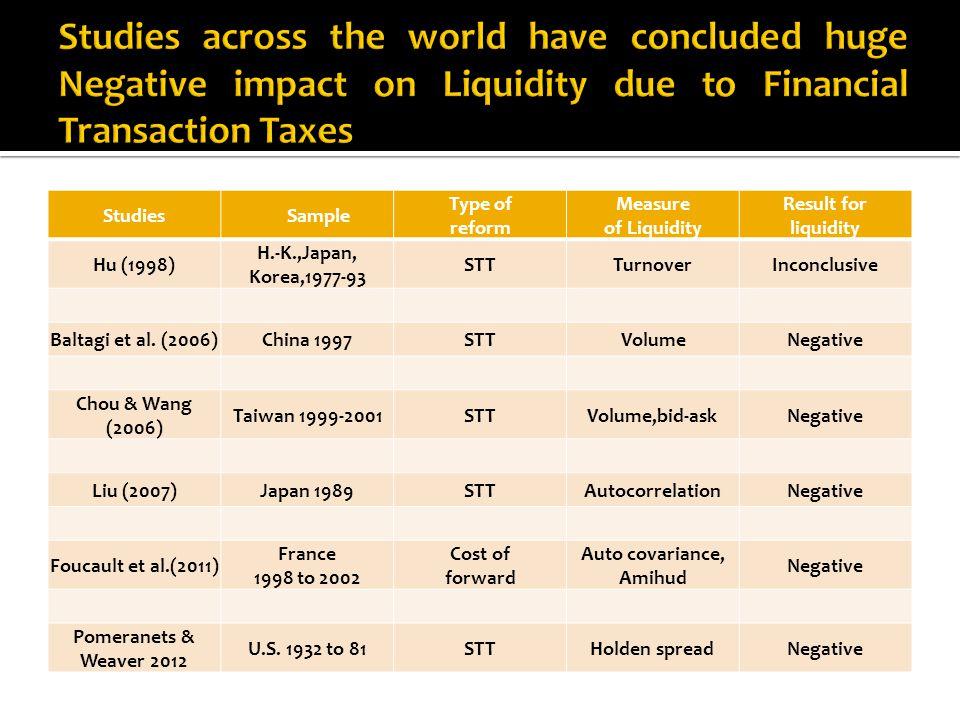 Studies Sample Type of reform Measure of Liquidity Result for liquidity Hu (1998) H.-K.,Japan, Korea,1977-93 STTTurnoverInconclusive Baltagi et al.