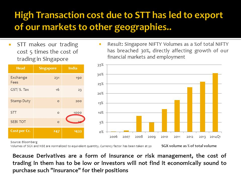  STT makes our trading cost 5 times the cost of trading in Singapore Source: Bloomberg Volumes of SGX and NSE are normalized to equivalent quantity, Currency factor has been taken at 50 HeadSingaporeIndia Exchange Fees 231190 GST/ S.