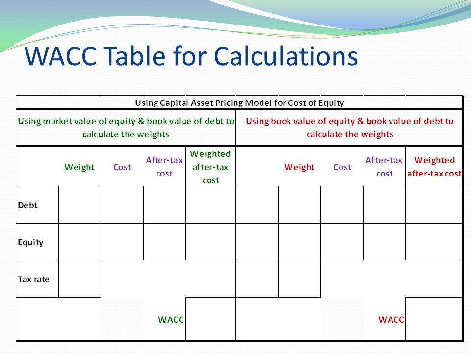 WACC Table for Calculations