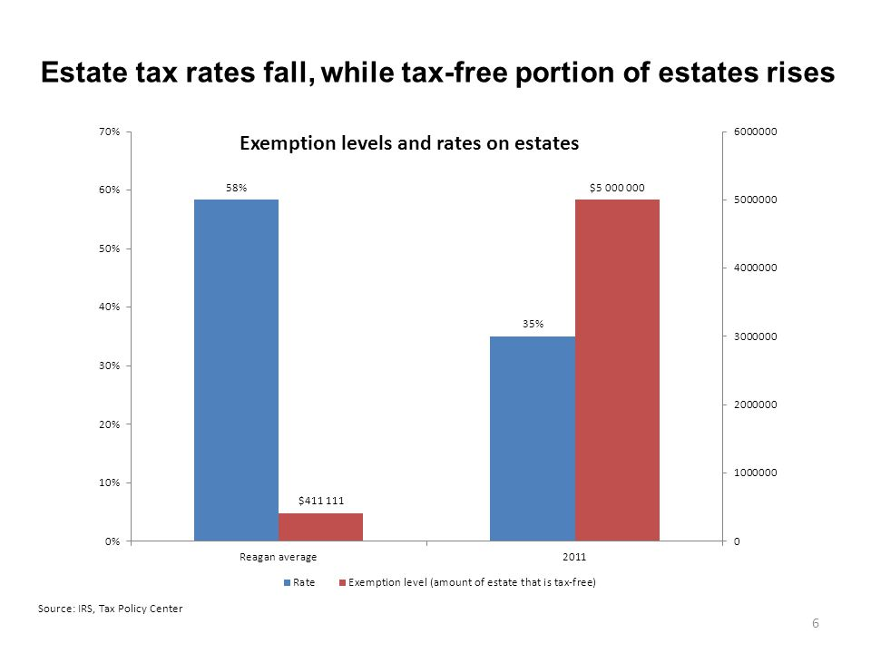 6 Source: IRS, Tax Policy Center Estate tax rates fall, while tax-free portion of estates rises